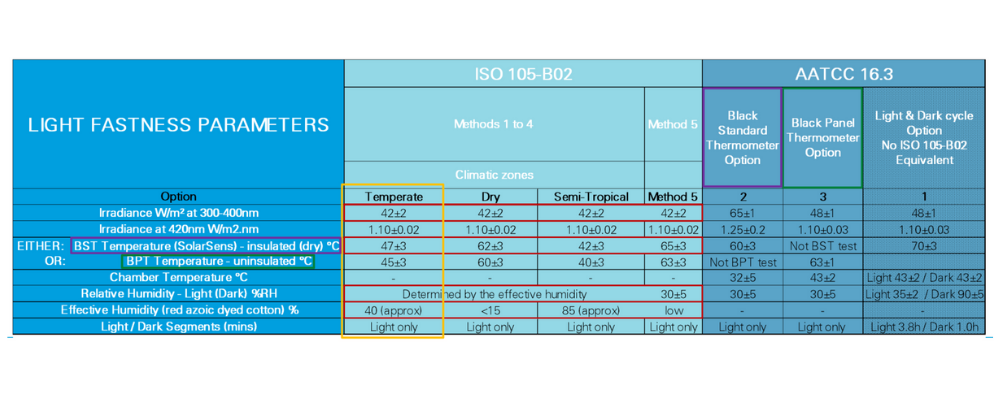 comparison table between iso 105 b02 and aatcc 16